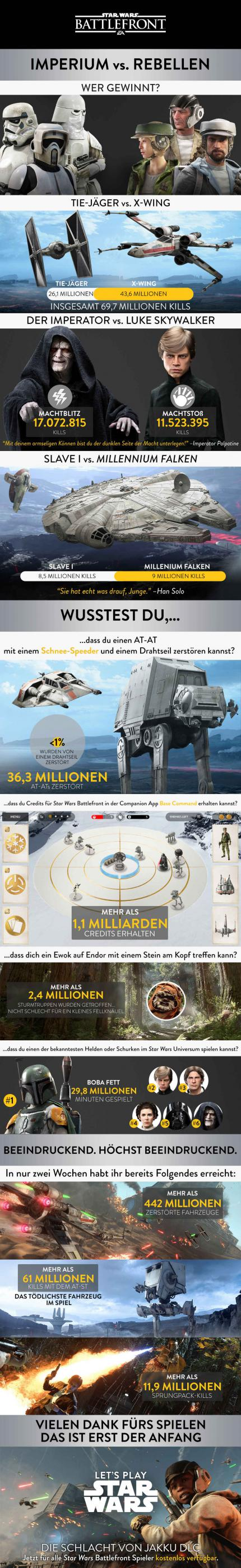 Star Wars: Battlefront - Dice veröffentlicht Statistikdaten zum Science-Fiction-Shooter. (7)