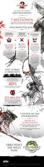 Guild Wars 2: Infografik